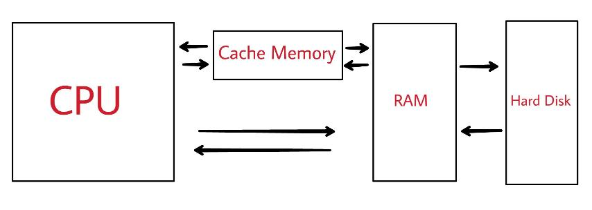 Cache Memory working diagram in computer organizations