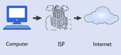 isp provide internet access to the computer.