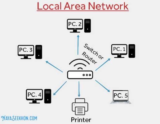 local area network diagram