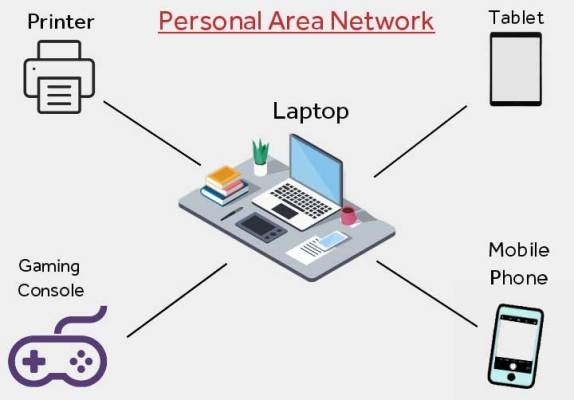 personal area network diagram