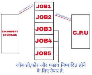 multiprogramming system diagram